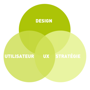 definition ux design par lemon interactive